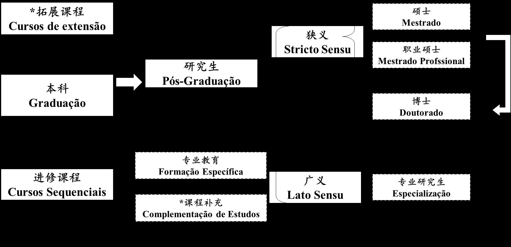 巴西高等教育體系.png